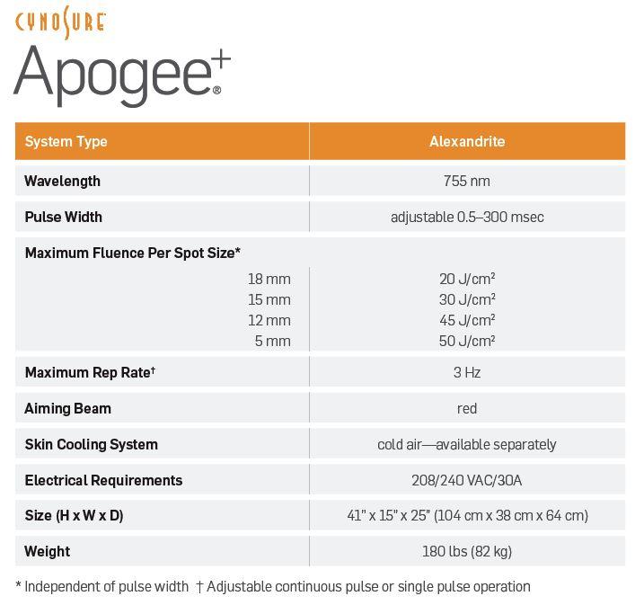 ApogeePlus
